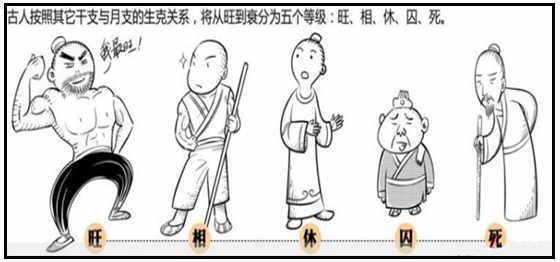 分析日元旺衰的步骤