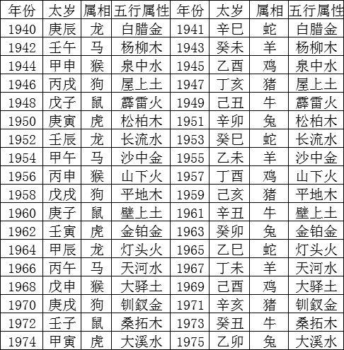 出生年份五行表