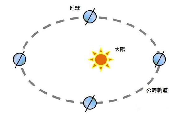算八字是不是要算真太阳时