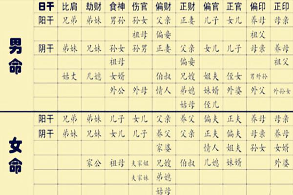 八字星宫组合的六亲断法