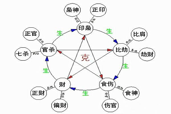 八字入门之十神的关系与运用