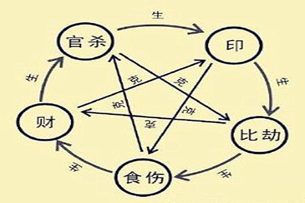 八字断命常用的十大主要技法