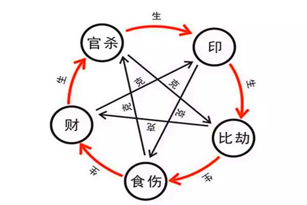 八字十神组合与格局高低的影响