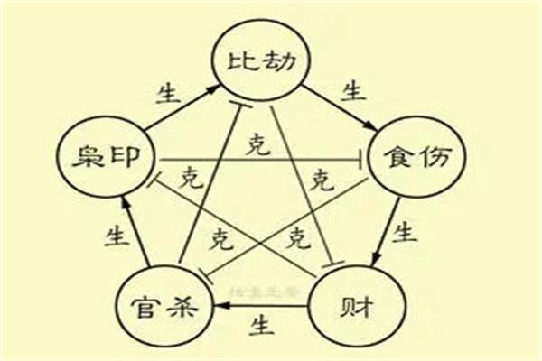 八字十神在四柱不同位置吉凶详解.jpg
